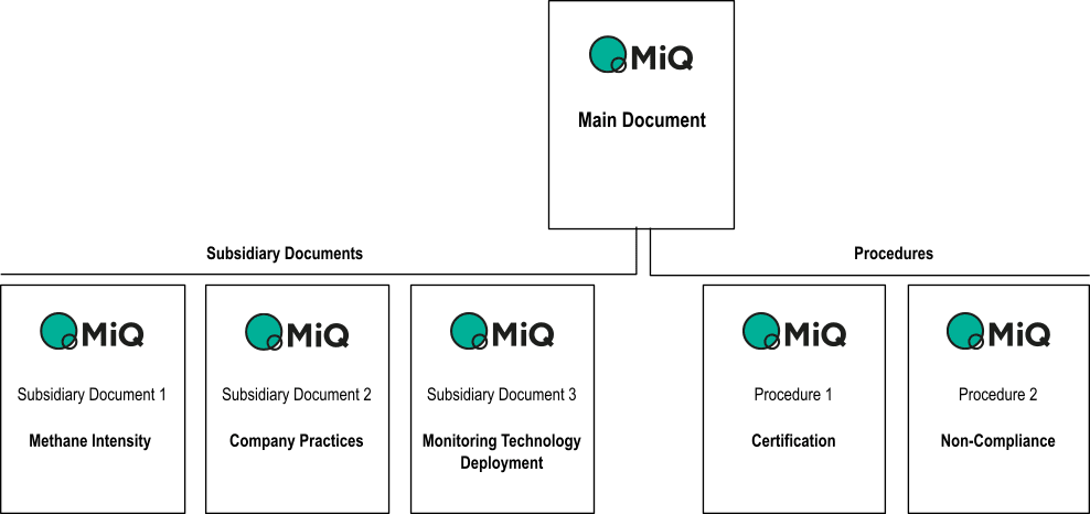 Standard documents