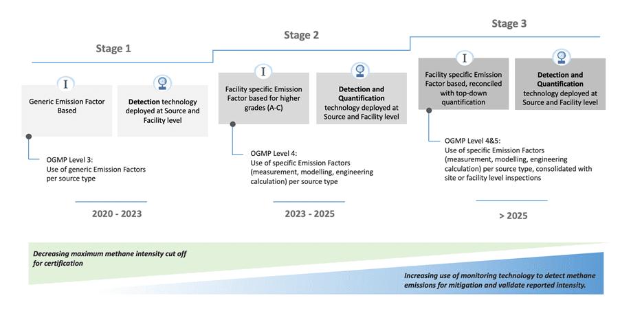 Building a future-proof Standard
